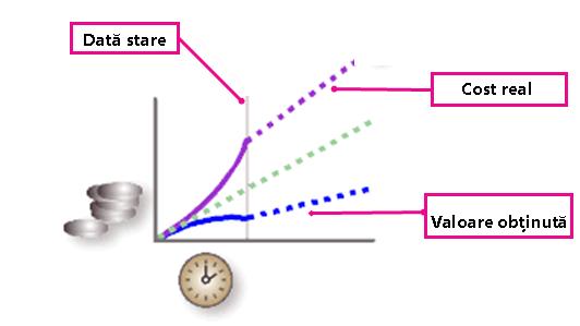 Imaginea valorii obținute
