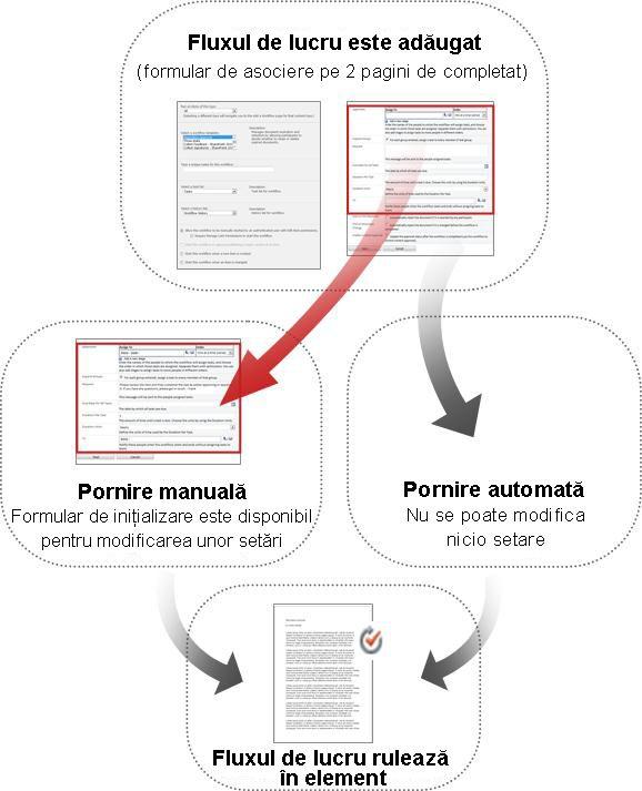 Formulare comparate pentru pornire manuală și pornire automată