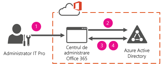 Cloud gestionat identitate și autentificare