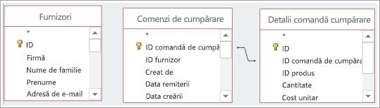 Mai multe tabel surse de date, cu și fără relații predefinite.