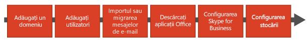 Schemă logică cu pașii pentru: Adăugarea domeniului, Adăugarea utilizatorilor, Importul sau migrarea mesajelor de e-mail, Descărcarea aplicațiilor Office, Configurarea Skype for Business și Configurarea stocării