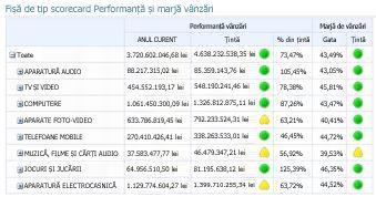 Un raport de tip scorecard PerformancePoint care are mai mult de un indicator KPI pe coloane