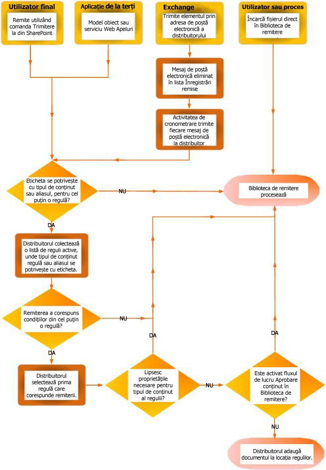 Distribuirea documentelor utilizând organizatorul de conținut