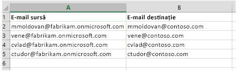 Fișier CSV utilizat pentru migrarea datelor din cutiile poștale de la o entitate găzduită Office 365 la alta