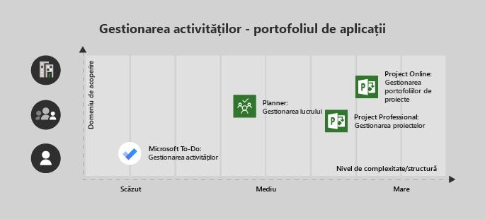 Microsoft To-Do este bun pentru un singur utilizator/minimă complexitatea proiect, Planificator este foarte bun pentru o echipă și complexitatea medie, Project Professional pentru o echipă cu complexitatea medie/mare, și Project Online pentru proiectele de întreprindere/complexe