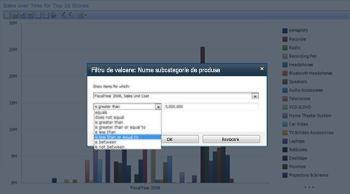 Vizualizare analitică create utilizând PerformancePoint Services