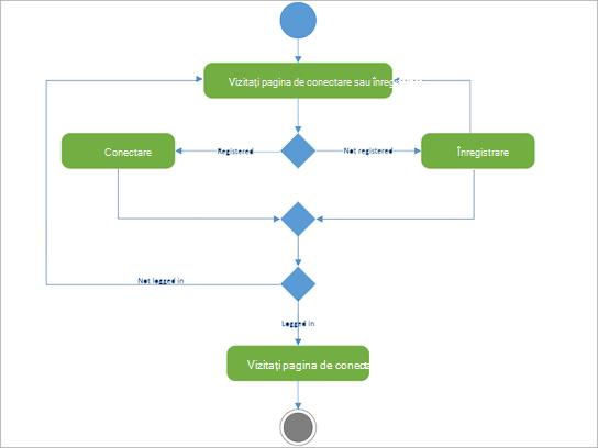 Diagramă UML pentru a afișa activitatea de autentificare-registry.