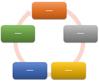 Aspect ilustrație SmartArt Ciclu continuu
