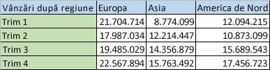 Date regionale în coloane