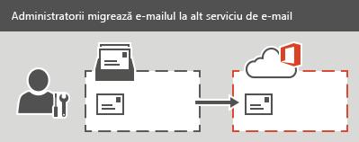 Un administrator efectuează o migrare IMAP la Office 365. Toate mesajele de e-mail, dar nu și persoanele de contact sau informațiile de calendar, pot fi migrate pentru fiecare cutie poștală.