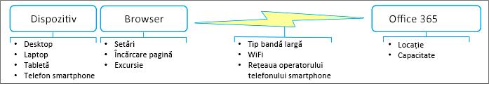 Factori de performanță în rețea