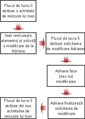 Schemă logică pentru solicitarea de modificare
