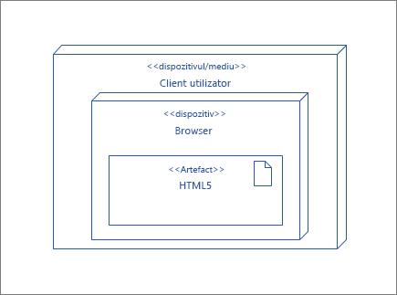 Nod UserClient, care conține nodul de browser care conține artefactul HTML5