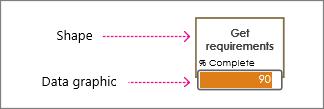 Formă și grafic de date