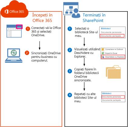 Pași pentru mutarea bibliotecilor SharePoint 2010 în Office 365