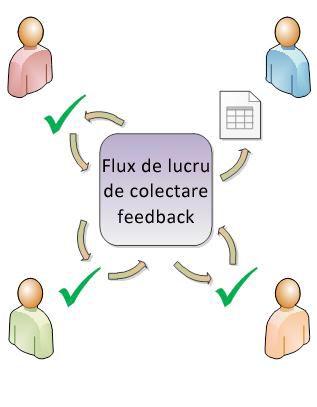 Flux de lucru care rutează un element către participanți