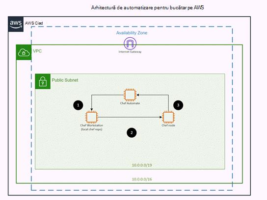 Șablon pentru AWS: arhitectură automatizare bucătar