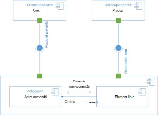 O diagramă de componentă UML eșantion.