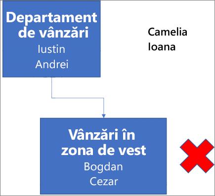 Diagramă care afișează o casetă etichetată Departament de vânzări, care conține numele Iustin și Andrei și este conectată la o casetă de mai jos, etichetată Vânzări în zona de vest cu numele Bogdan și Cezar. Lângă casetă se află un X roșu. Numele Camelia și Ioana apar în colțul din dreapta al diagramei.