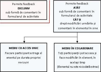 Moduri diferite de a permite și a furniza feedback