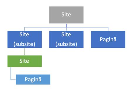 Diagramă cu ierarhia de site
