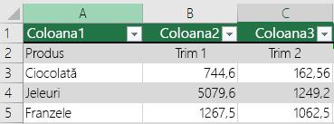 Tabel cu antet datele Excel, dar nu selectată cu tabelul meu are anteturi de opțiune, astfel încât Excel adaugă nume de antet implicite, cum ar fi coloana1, Column2.