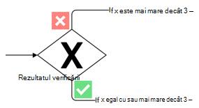 Formă Visio reprezentând un Gateway exclusiv cu marcator