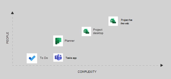 Grafic al aplicației Project pe care o utilizez