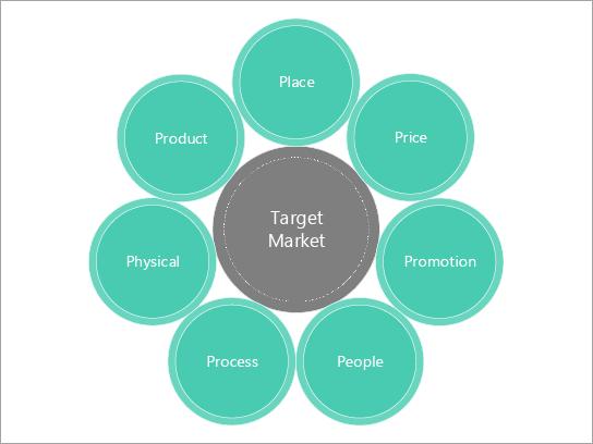 Șablon diagramă de bază pentru un mix de marketing