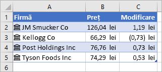 Coloana A conține numele firmelor și pictogramele, coloana B conține valorile prețurilor, iar coloana C conține valorile de modificare