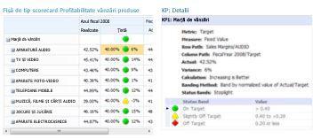 Un raport Detalii KPI furnizează informații suplimentare despre valorile dintr-un raport de tip scorecard PerformancePoint