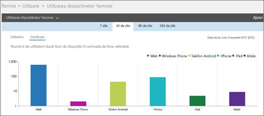 Captură de ecran cu raportul de utilizare a dispozitivelor Yammer afișând vizualizarea Distribuire