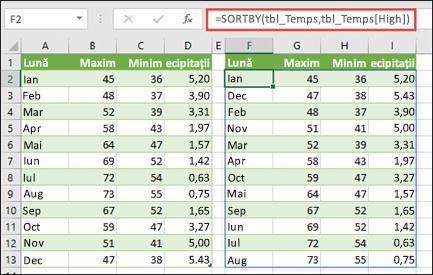 Utilizați SORTBY pentru a sorta un tabel cu valori ale temperaturii și precipitațiilor după temperatura ridicată.