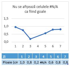 #N/A în celula ziua 4, diagramă care arată o conexiune ziua 4