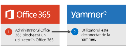 Administratorul Office 365 blochează un utilizator în Office 365 și utilizatorului este conectat la Yammer.