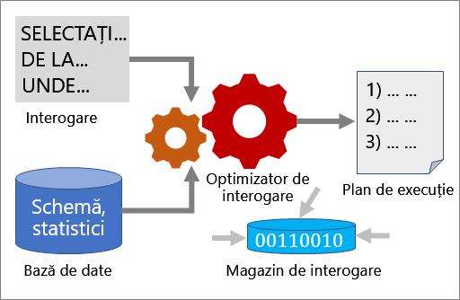 cum funcționează optimizarea interogărilor