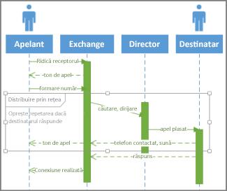 Condiție secvență UML