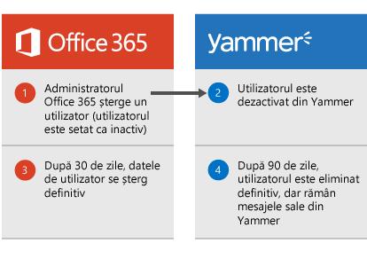 Diagramă care se afișează atunci când un administrator Office 365 șterge un utilizator, utilizatorul este dezactivat în Yammer. După 30 de zile, datele utilizatorului sunt șterse din Office 365, iar după 90 de zile, utilizatorul este eliminat definitiv din Yammer, dar mesajele sale Yammer rămân.