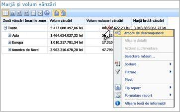 Raport de tip scorecard PerformancePoint cu meniul la clic cu butonul din dreapta afișat