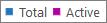 Captură de ecran: raport grupuri Office 365 - numărul total de grupuri și cel de grupuri active