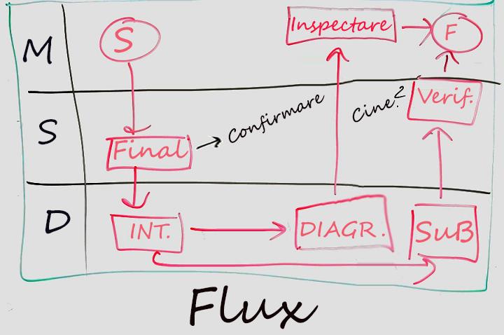 Exemplu de diagramă o tablă albă