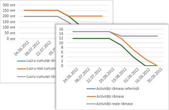 Exemplu de diagramă de progres ce afișează activitățile de bază, activitățile rămase și activitățile reale rămase