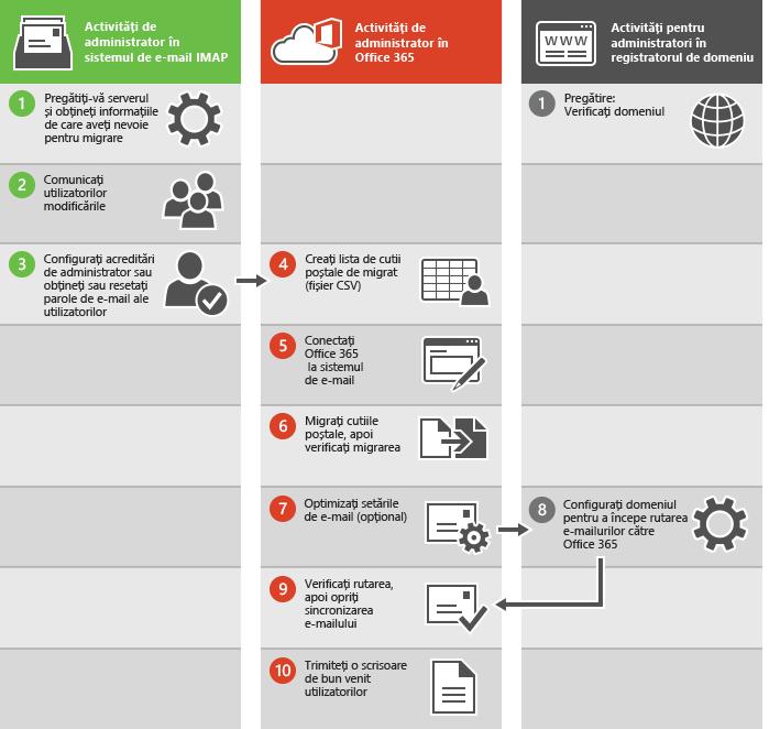 Proces pentru o migrare de e-mail IMAP