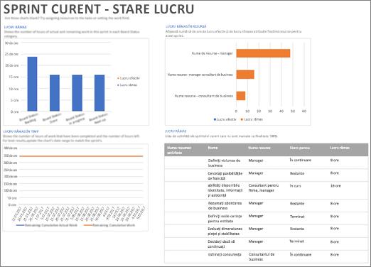 Captură de ecran a primăvară curent - raport starea lucrului în Project