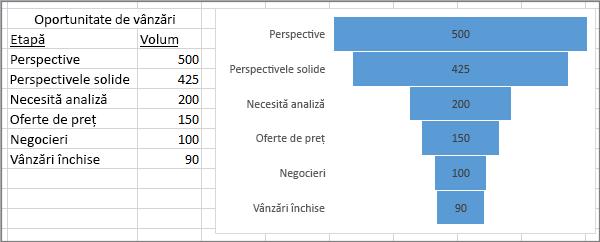 Diagramă pâlnie afișând oportunități de vânzare; etapele listate în prima coloană, valorile în a doua
