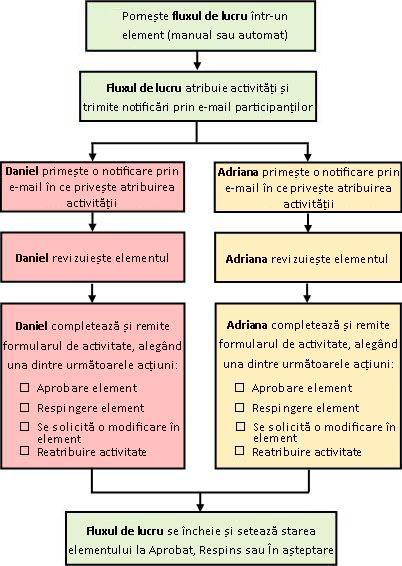 Diagrama unui flux de lucru Aprobare simplu