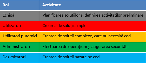 Roluri și activități în ciclul de viață al dezvoltării