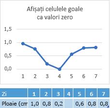 Lipsa datelor în celule ziua 4, diagramă afișând linie corespunzătoare la punct zero