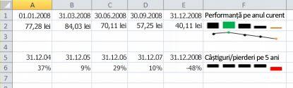 Diagrame sparkline în Excel exemplu
