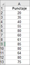Date utilizate pentru a crea exemplul de histogramă de mai sus